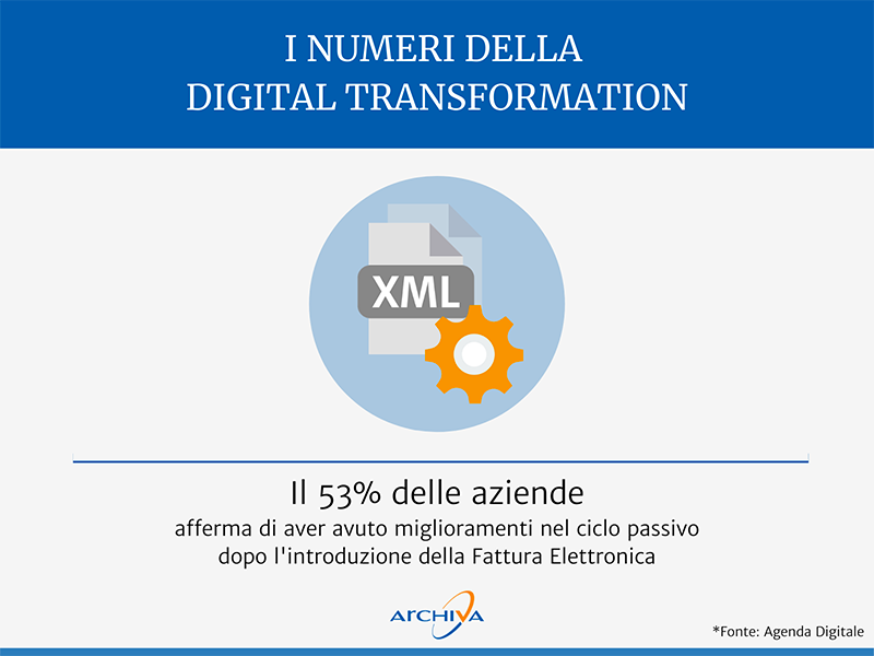 Digital Transformation Behind Numbers 53 Percent Improvements Passive Cycle