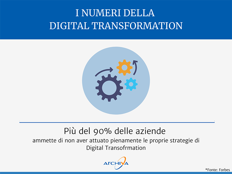Digital Transformation Behind Numbers 90 Percent Companies Strategy